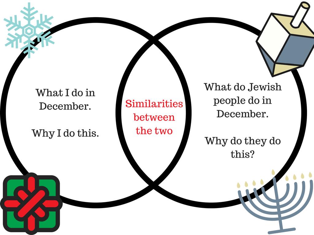 venn diagram learning rmps  christmas clip art venn diagram #9