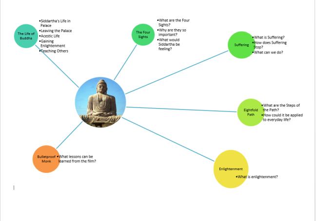 buddhism Mindmap